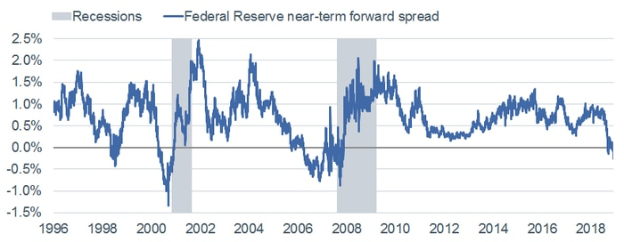 Fed Near Term Forward Spread