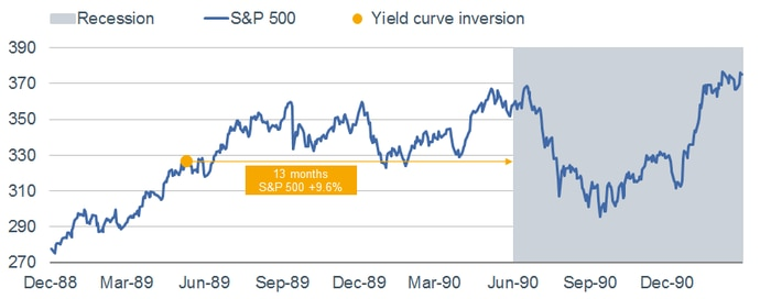 1989 Yield Curve Inversion