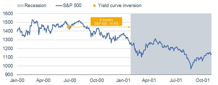 2000 Yield Curve Inversion