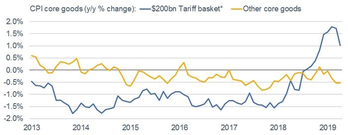 Tariff Impact to CPI