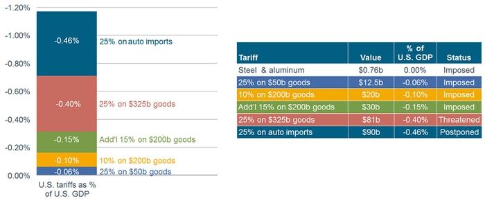 Tariff Impact to GDP
