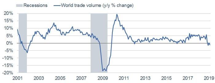 World Trade Volume