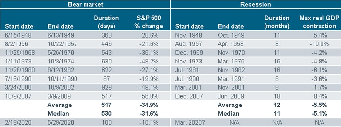 Bear Markets Recessions Table