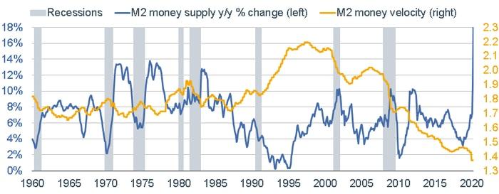 M2 Money Supply
