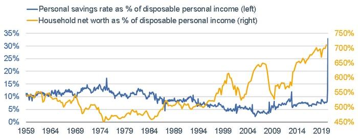 Personal Savings vs Household Net Worth