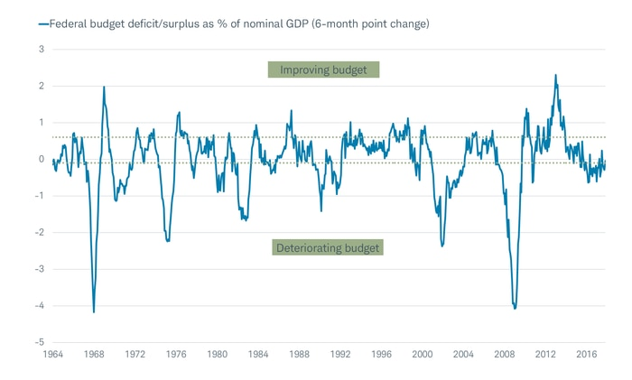 Federal Budget deficit/surplus as % of nominal GDP