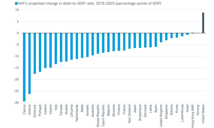 IMF's projected change in debt-to-GDP ratio