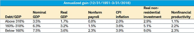 Annualized gain Total Credit Market Debt Table