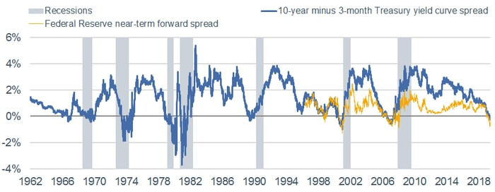 Yield Curve vs Fed Near Term Forward Spread