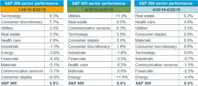 Sector Performance Tables