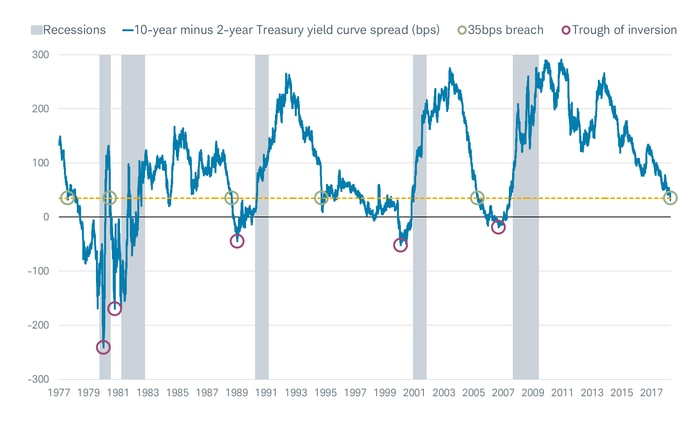Yield Curve Chart