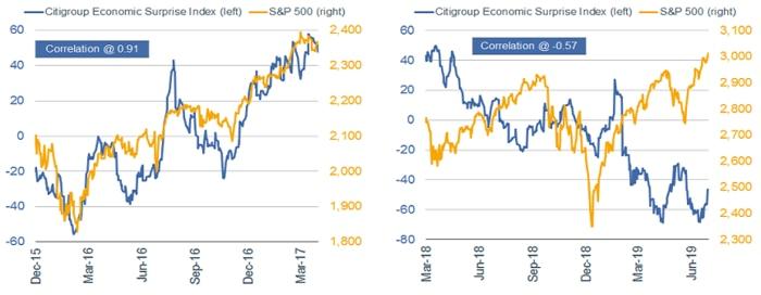 Citigroup Economic Surprise index vs. S&P 500