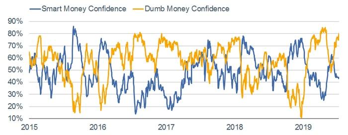 Smart Money vs Dumb Money