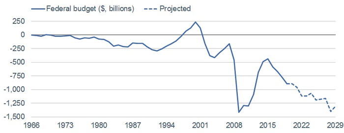 Budget Projections