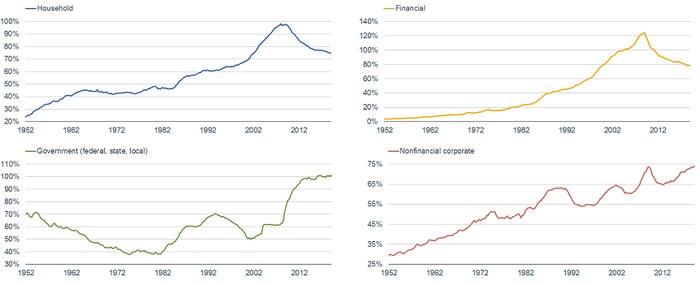 Credit Market Debt Components
