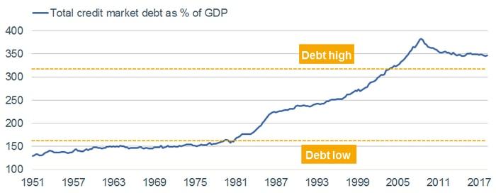 Total Credit Market Debt