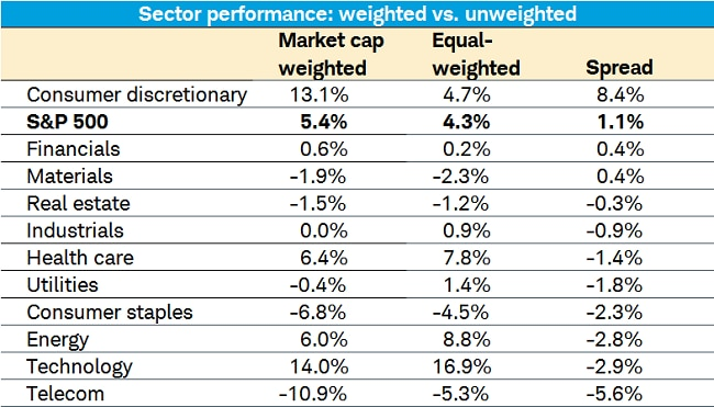 BIG Sector Table