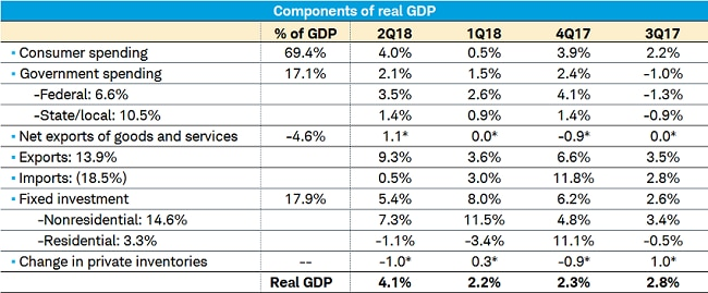 GDP Components Table