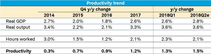 Productivity Trend Table