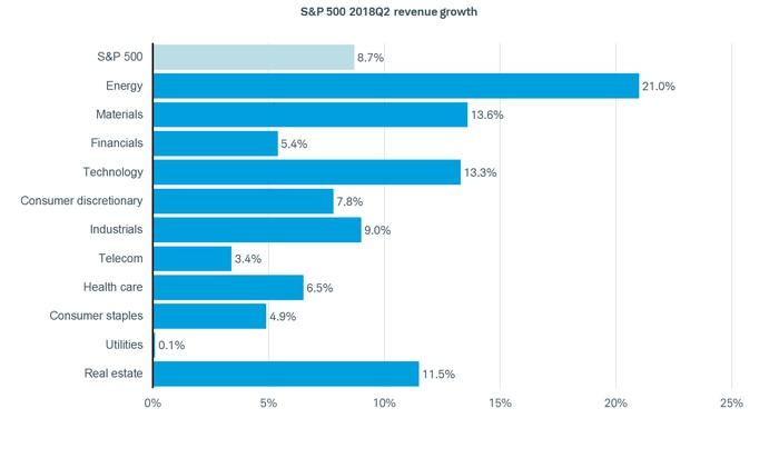 S&P 500 Revenue Bar Chart