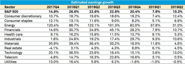Thomson Earnings Growth Table