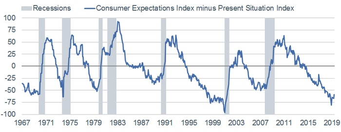 Consumer Expectations minus Present Situation