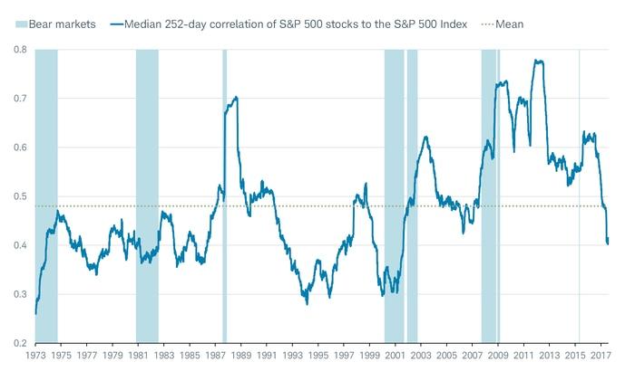 SP Correlations