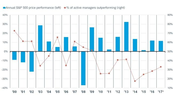 SP performance