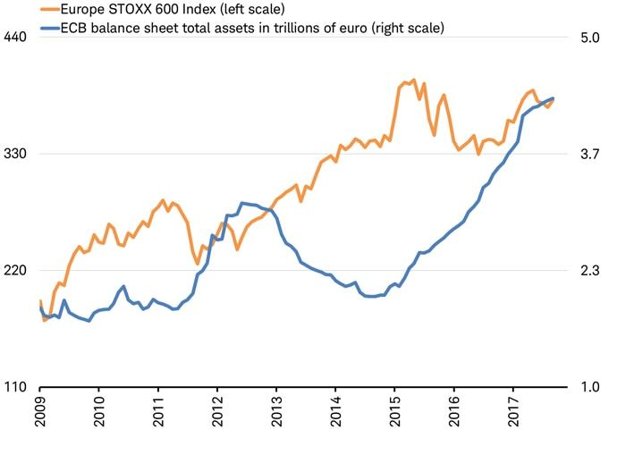 Europ Stoxx 600 ECB Balance Sheet