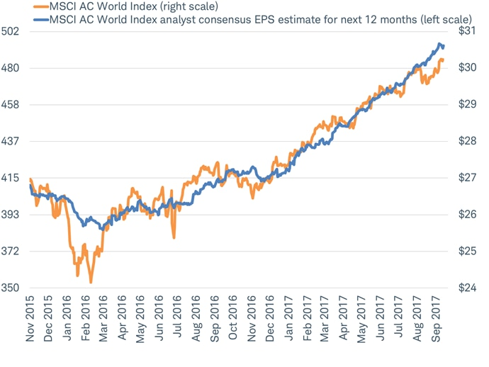 MSCI AC All World and Consensus EPS