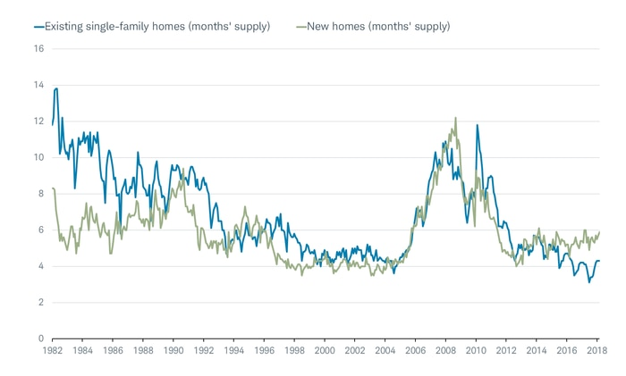 Existing and New Homes Months Supply