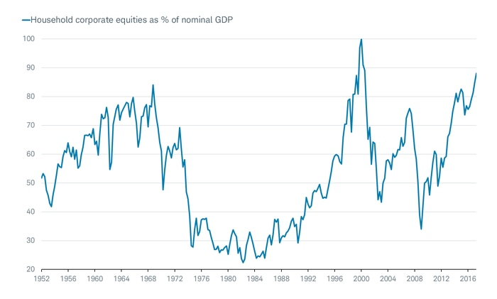 Household equities as % GDP