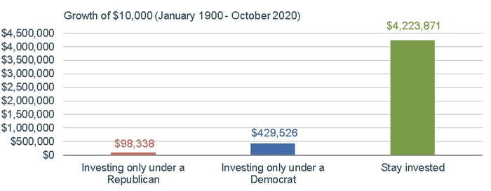 100520_DJIA Invested Since 1900