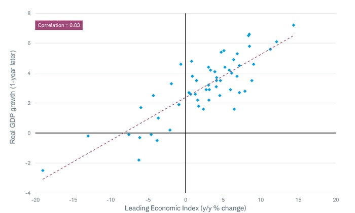 LEI vs. GDP scatter chart