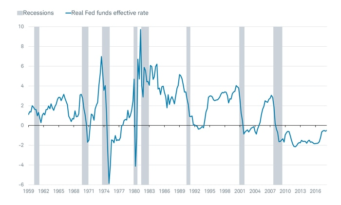 Real Fed Funds Effective Rate