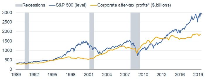 Corporate Profits vs. S&P 500