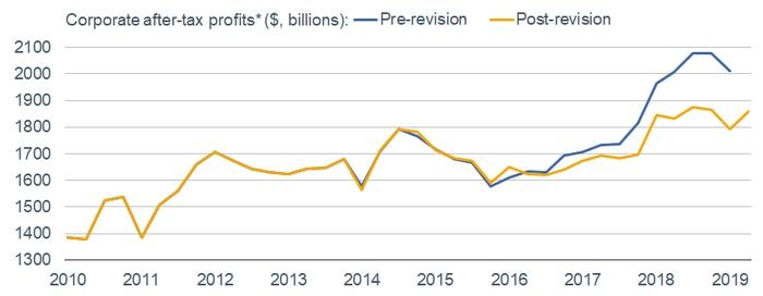 Corporate Profits Revisions