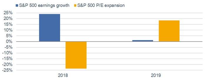 S&P 500 Earnings PE Growth