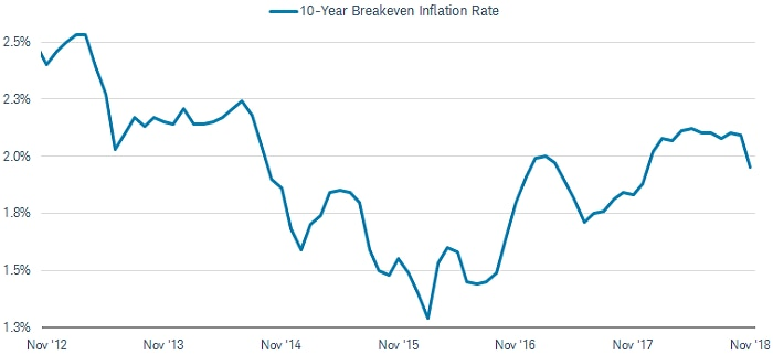 The 10-year breakeven inflation rate was slightly above 2% in October 2018, up from roughly 1.3% in February 2016.