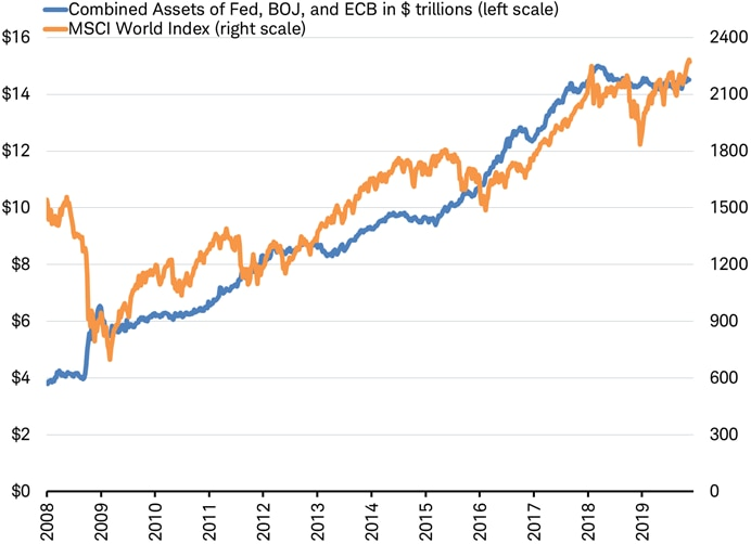 Combined Assets of Fed, BOJ, and ECB in $ Trillions
