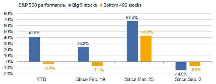 110220_Big 5 Bottom 495 Stocks