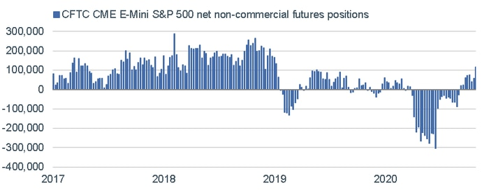 110220_SP 500 Futures Positions