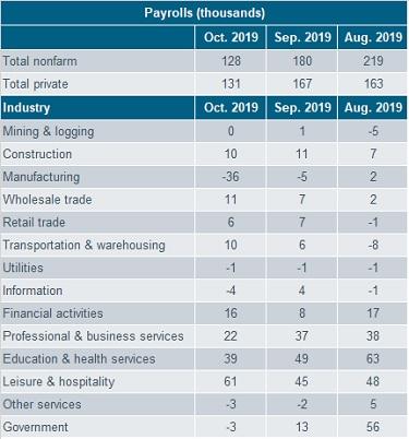 Payrolls Table