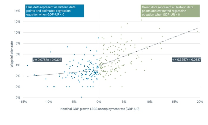 Wage Inflation Rate vs GDP minus Unemployment Rate