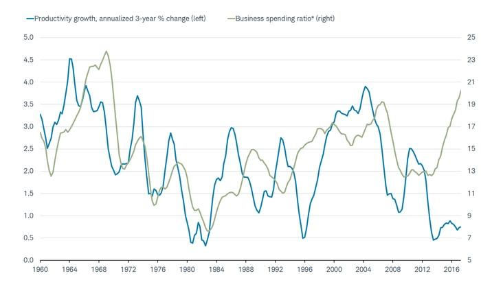 Productivity vs. Business Spending