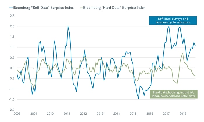 Bloomberg Soft Data Surprise Index and Bloomberg Hard Data Surprise Index