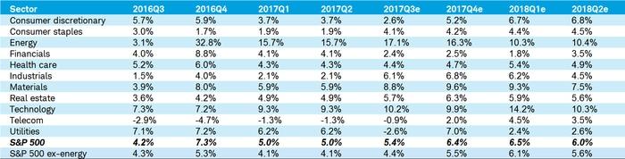 Revenue growth rates