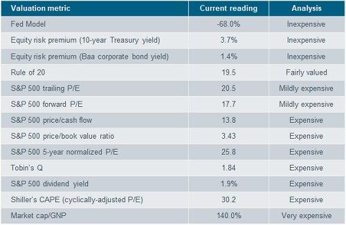 Valuation Metric
