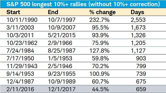 Longest S&P 500 10% rallies