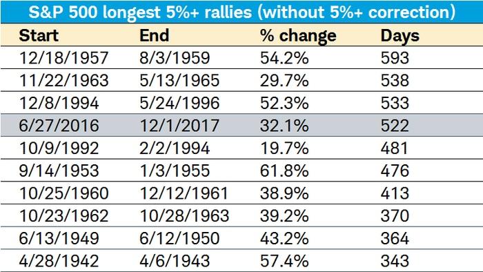 Longest S&P 500 5% rallies